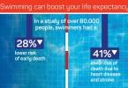 Τα οφέλη για την υγεία και την ποιότητα ζωής από την συστηματική ενασχόληση με την κολύμβηση